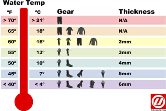 What Wetsuit to Wear in Portugal | Champion Surf Guide's Blog
